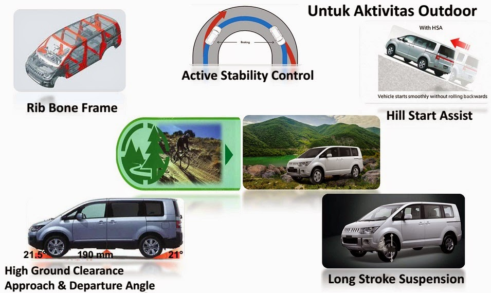 Spesifikasi Mitsubishi Delica Outdoor